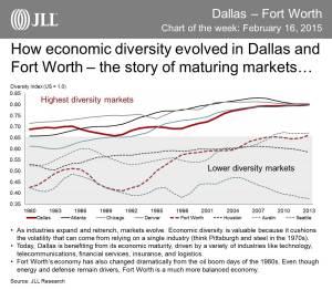 Economic Diversity in Dallas